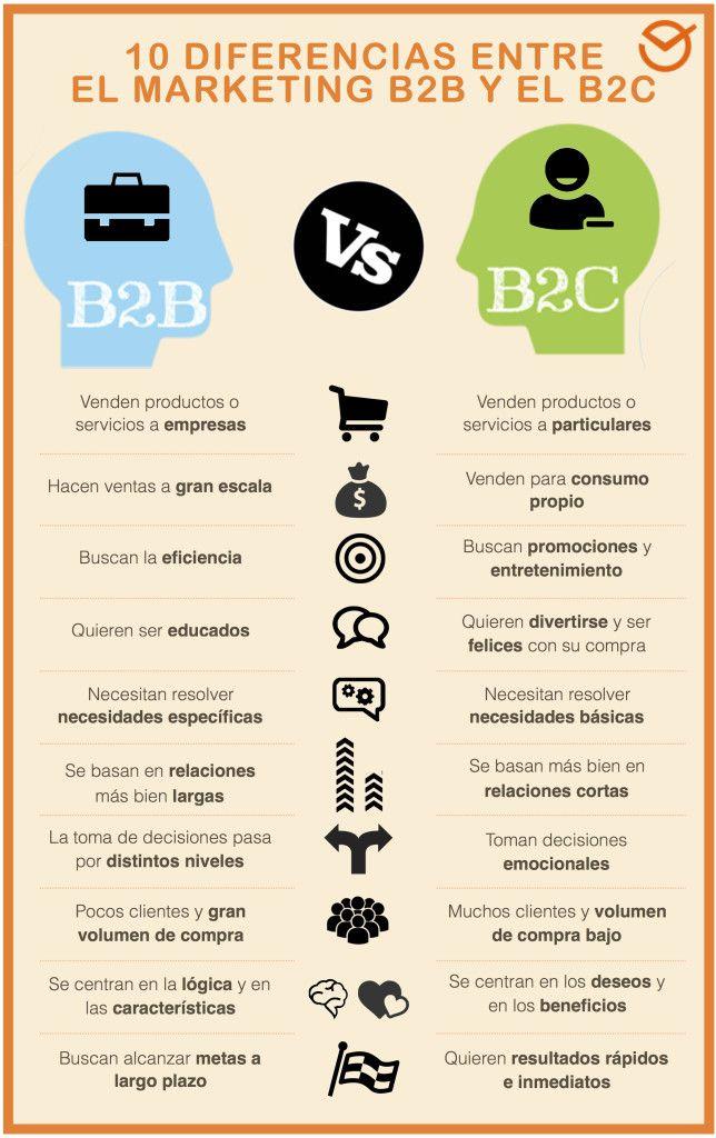 Mask Comunicación marketing B2B y marketing B2C