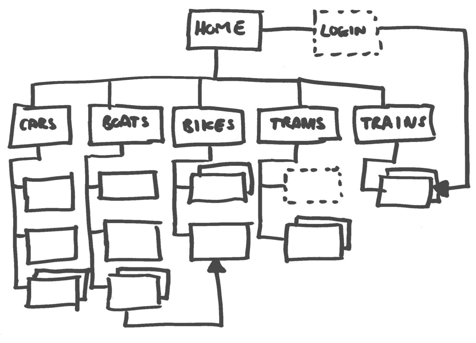 sitemap, cómo hacer una web profesional